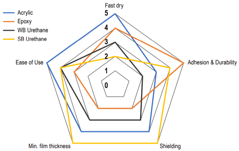 Conductive Paint Binder System