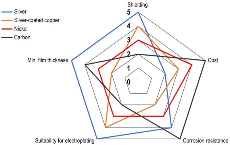 Conductive Paint Performance Comparison