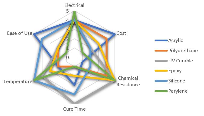 Radar Plot comparing 6 common conformal coating types